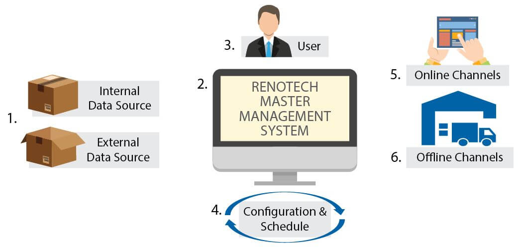 advantages of renotech master management system