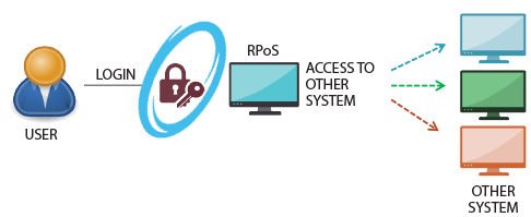 rpos access to other system