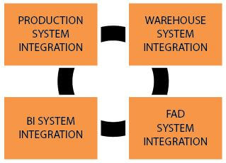 Integrations with other systems enables further possibilities